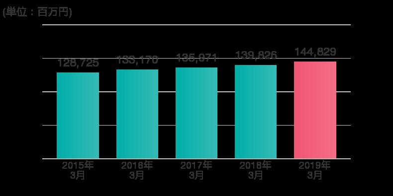 セグメント情報 ir情報 アコム株式会社 三菱ufjフィナンシャル