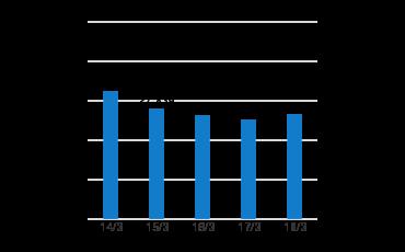 連結キャッシュ フロー 財務 業績情報 株主 投資家情報 株式